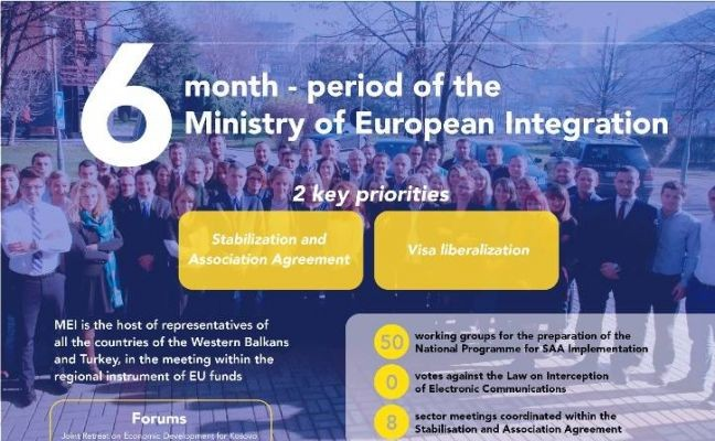 6 month - period of Ministry of European Integration